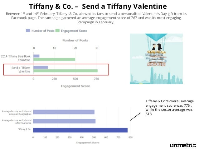 ANALYSIS OF  BRANDS ON  TWITTER  SO  Followers, Customer Service Metrics, Campaigns, etc...