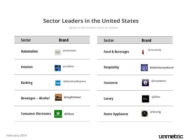 Sector Leaders in the United States (Based on the Unmetric Score for Twitter)  Sector  Brand  Sector  Home Care  Retail Ch...