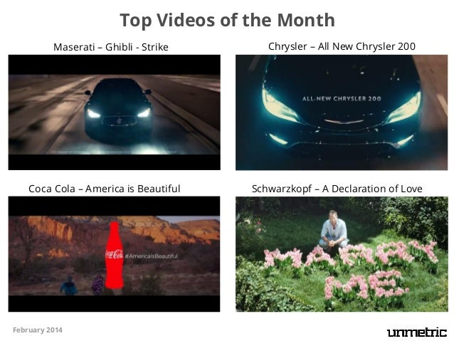 Sector Leaders in the United States (Based on the Unmetric Score for YouTube)  Sector  Brand  Sector  Automotive  Food & B...