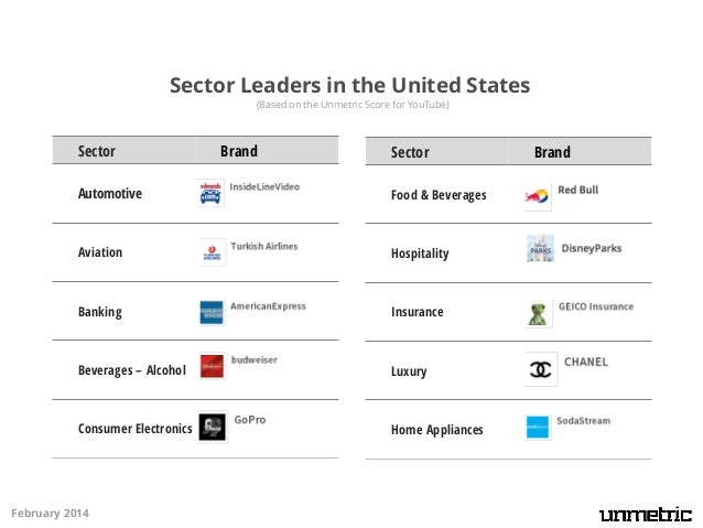 Sector Leaders in the United States (Based on the Unmetric Score for YouTube)  Sector  Brand  Sector  Home Care  Retail Ch...