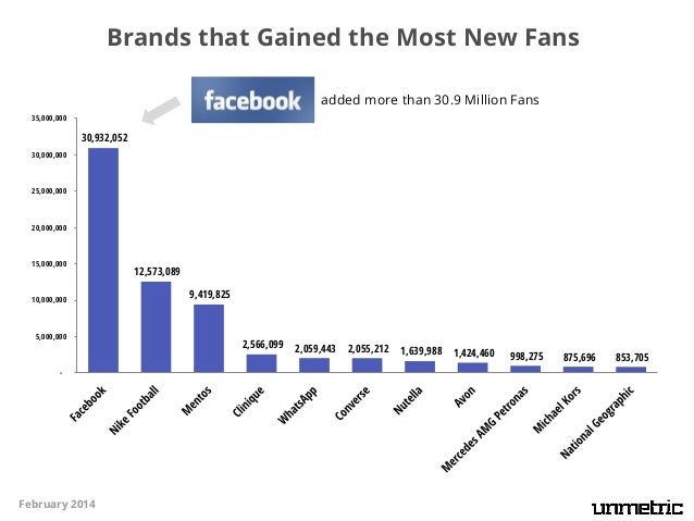 Brands with the Highest Fan Growth Rate experienced an impressive fan growth rate of 161%  180%  160%  161%  140%  120%  1...