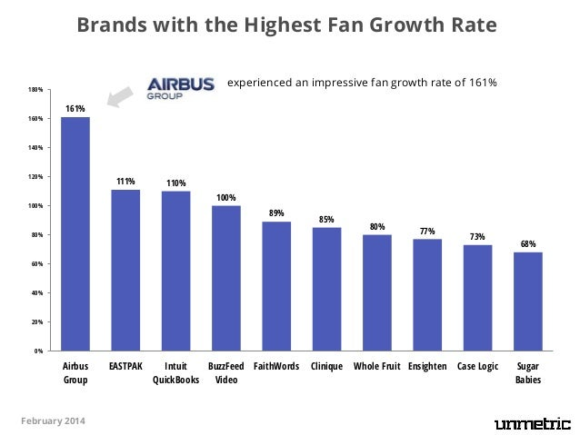 Sector Leaders in the United States (Based on the Unmetric Score for Facebook)  Sector  Brand  Sector  Automotive  Food & ...