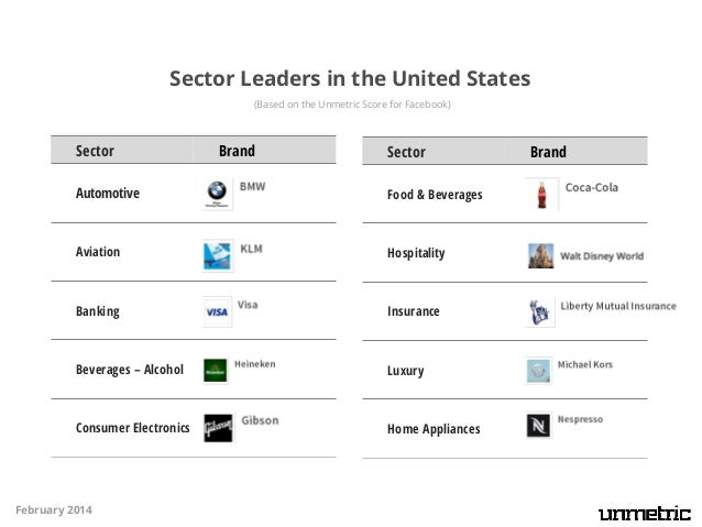 Sector Leaders in the United States (Based on the Unmetric Score for Facebook)  Sector  Brand  Sector  Home Care  Retail C...