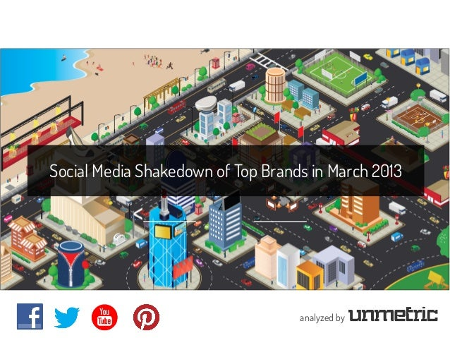 Social Media Shakedown of Top Brands in March 2013                                   analyzed by