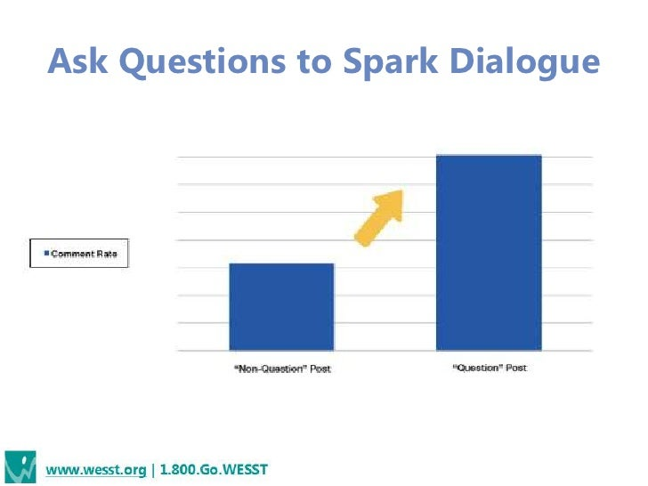 Ask Questions to Spark Dialogue