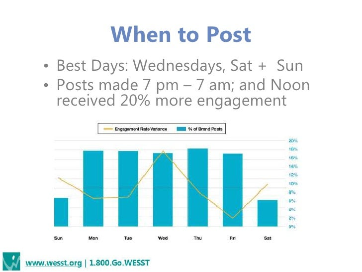 When to Post• Best Days: Wednesdays, Sat + Sun• Posts made 7 pm – 7 am; and Noon  received 20% more engagement