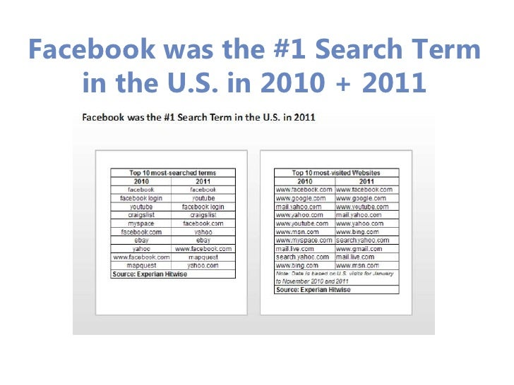 Facebook was the #1 Search Term    in the U.S. in 2010 + 2011