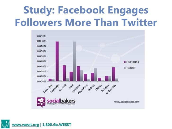 Study: Facebook EngagesFollowers More Than Twitter
