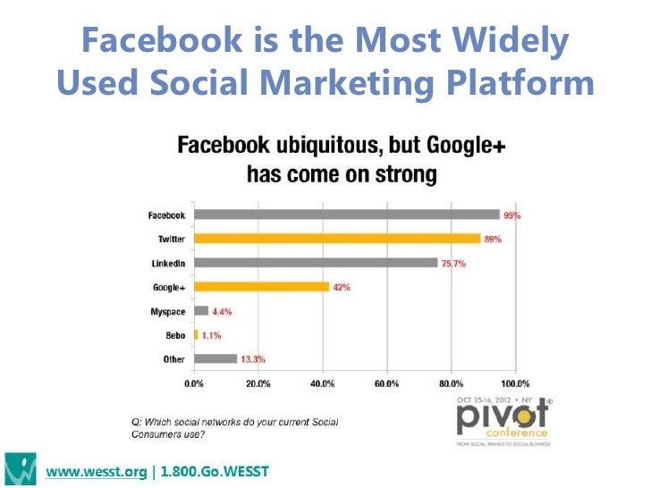 Facebook is the Most WidelyUsed Social Marketing Platform