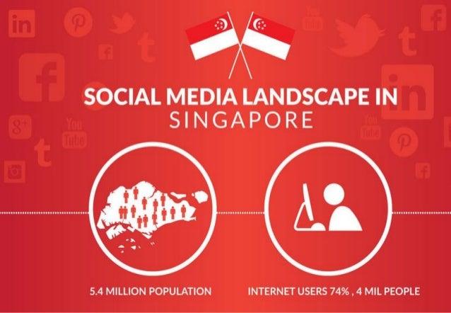 70% 50% 45% 26% 25% 21% 20% 12% PEOPLE WHO ARE ON SOCIAL MEDIA 3.8 million 2.7 million 2.4 million 1.38 million 1.35 milli...