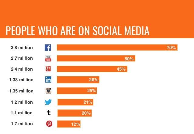HOW HAS SOCIAL MEDIA IMPACTED SINGAPOREANS?