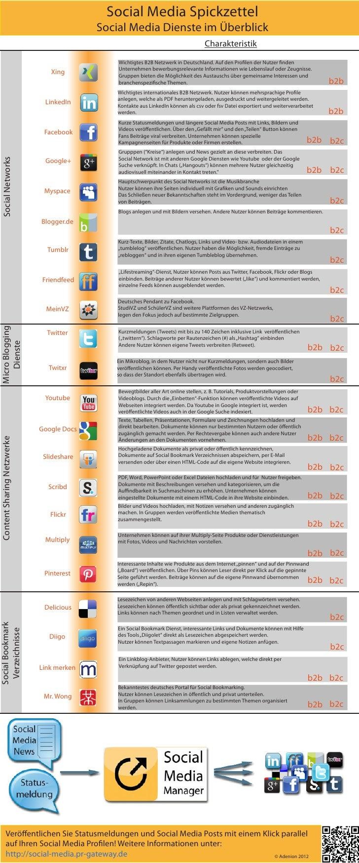 Social Media Spickzettel                                          Social Media Dienste im Überblick                       ...