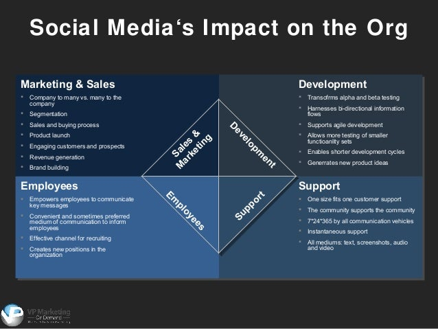 Social media planning powerpoint template toneelgroepblik Images