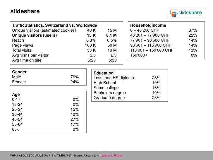 slideshare<br />TrafficStatistics, Switzerland vs. Worldwide<br />Unique visitors (estimated cookies)40 K15 M<br />Uniqu...