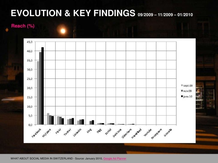 Evolution & Key findings 09/2009 – 11/2009 – 01/2010<br />Reach (%)<br />WHAT ABOUT SOCIAL MEDIA IN SWITZERLAND - Source: ...