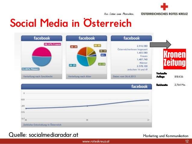 www.roteskreuz.at Social Media in Österreich 12 Marketing und KommunikationQuelle: socialmediaradar.at Verkaufte Auflage 8...
