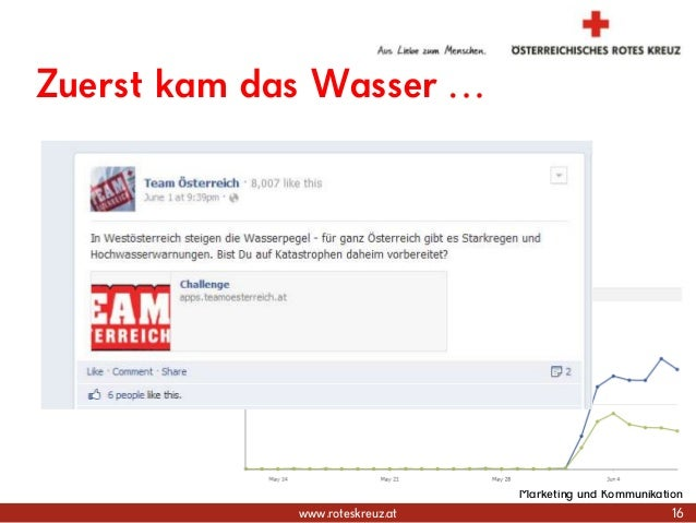 www.roteskreuz.at Zuerst kam das Wasser … 16 Marketing und Kommunikation