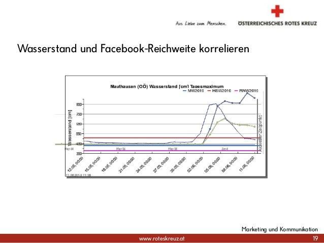 www.roteskreuz.at 19 Marketing und Kommunikation Wasserstand und Facebook-Reichweite korrelieren