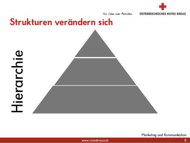 www.roteskreuz.at Strukturen verändern sich 8 Marketing und Kommunikation Hierarchie