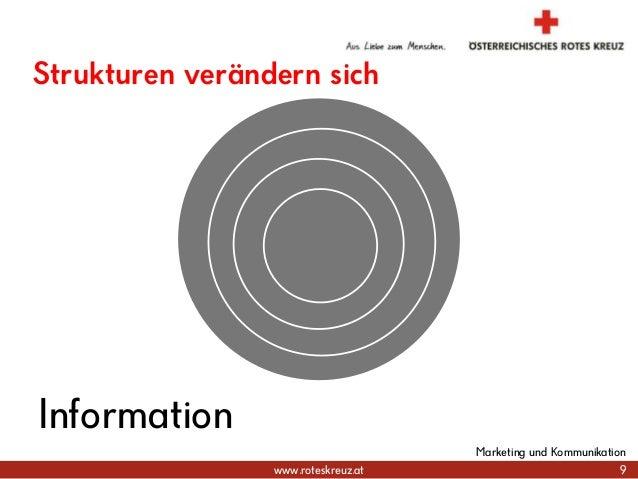 www.roteskreuz.at Strukturen verändern sich 9 Marketing und Kommunikation Information