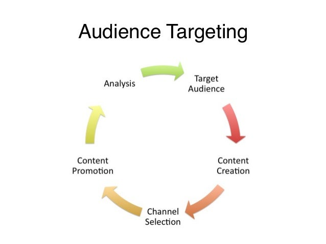 Social Media Strategy - Target Your Audience & Build Your Voice