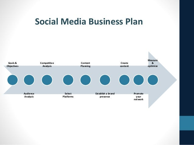 Social Media Strategy Assignment