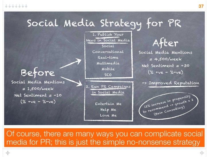 37       Social Media Strategy for PR                           1. Publish Your                         News in Social Med...