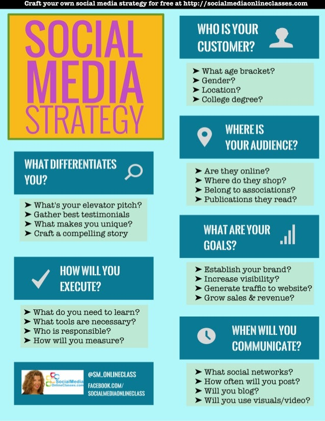 Craft your own social media strategy for free at http: / / socialmediaonlineclasses. com  SOCIAL  > What age bracket?  > G...