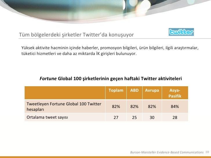 Tüm bölgelerdeki şirketler Twitter'da konuşuyor <ul><li>Yüksek aktivite hacminin içinde haberler, promosyon bilgileri, ürü...