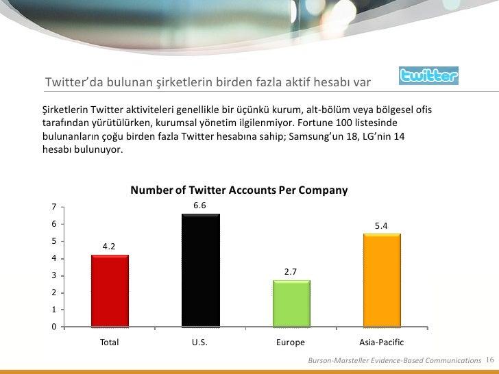 Twitter'da bulunan şirketlerin birden fazla aktif hesabı var Şirketlerin Twitter aktiviteleri genellikle bir üçünkü kurum,...