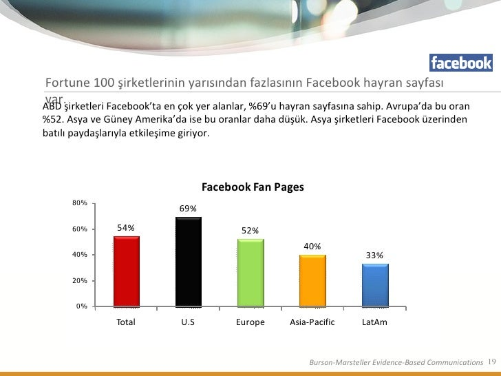 Fortune 100 şirketlerinin yarısından fazlasının Facebook hayran sayfası var. ABD şirketleri Facebook'ta en çok yer alanlar...