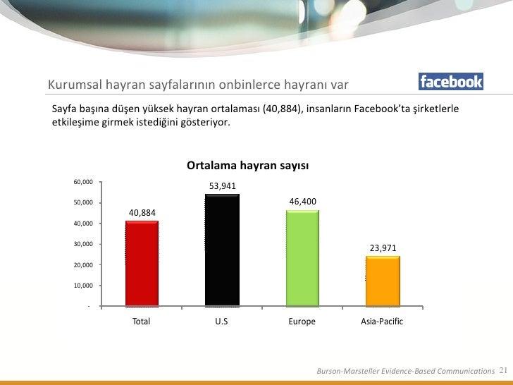 Kurumsal hayran sayfalarının onbinlerce hayranı var Sayfa başına düşen yüksek hayran ortalaması (40,884), insanların Faceb...