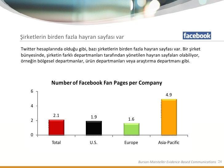 Şirketlerin birden fazla hayran sayfası var Twitter hesaplarında olduğu gibi, bazı şirketlerin birden fazla hayran sayfası...