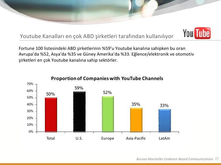 Youtube Kanalları en çok ABD şirketleri tarafından kullanılıyor Fortune 100 listesindeki ABD şirketlerinin %59'u Youtube k...