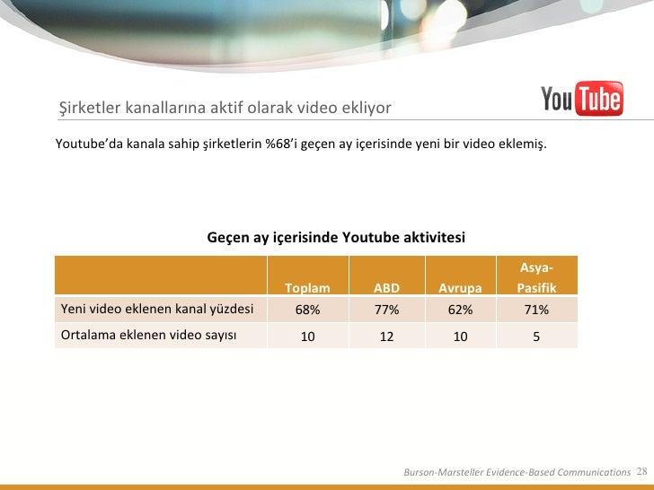 Şirketler kanallarına aktif olarak video ekliyor Youtube'da kanala sahip şirketlerin %68'i geçen ay içerisinde yeni bir vi...