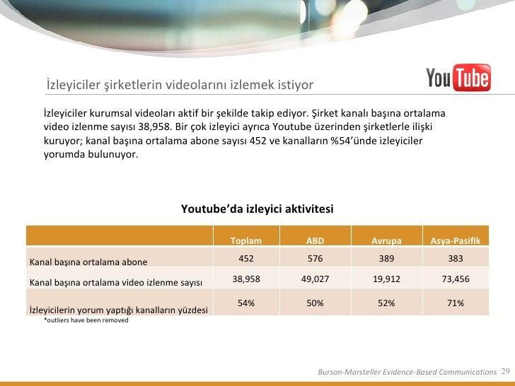 İzleyiciler şirketlerin videolarını izlemek istiyor *outliers have been removed İzleyiciler kurumsal videoları aktif bir ş...