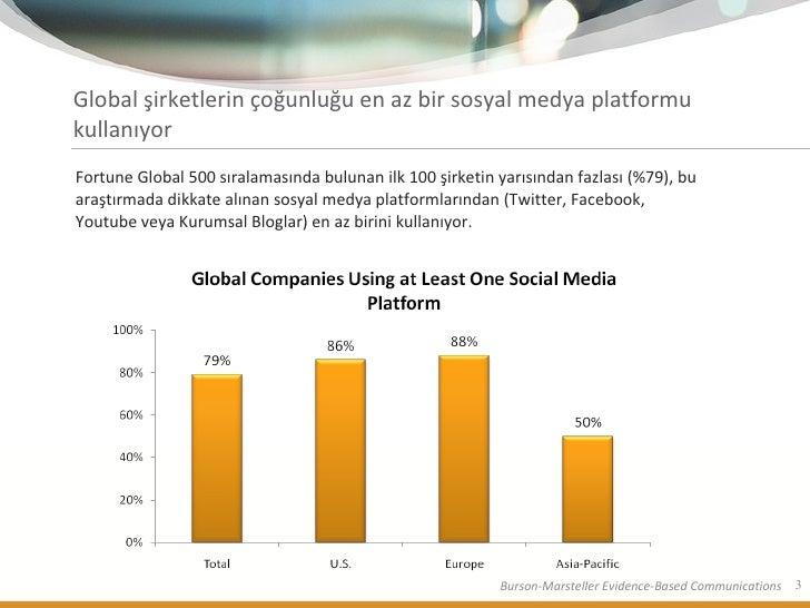 Burson Marsteller - Zarakol 2.0 Sosyal Medya Araştırması 2010 Slide 3
