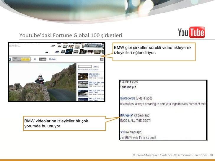 Youtube'daki Fortune Global 100 şirketleri BMW gibi şirketler sürekli video ekleyerek izleyicileri eğlendiriyor.  BMW vide...