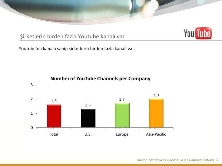 Şirketlerin birden fazla Youtube kanalı var Youtube'da kanala sahip şirketlerin birden fazla kanalı var.