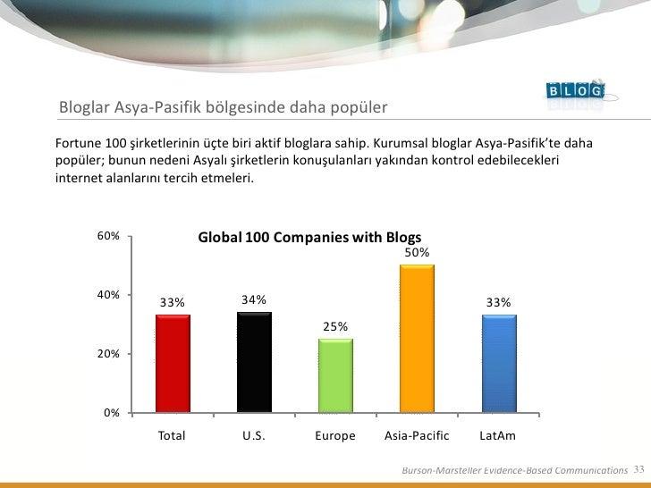 Bloglar Asya-Pasifik bölgesinde daha popüler   Fortune 100 şirketlerinin üçte biri aktif bloglara sahip. Kurumsal bloglar ...