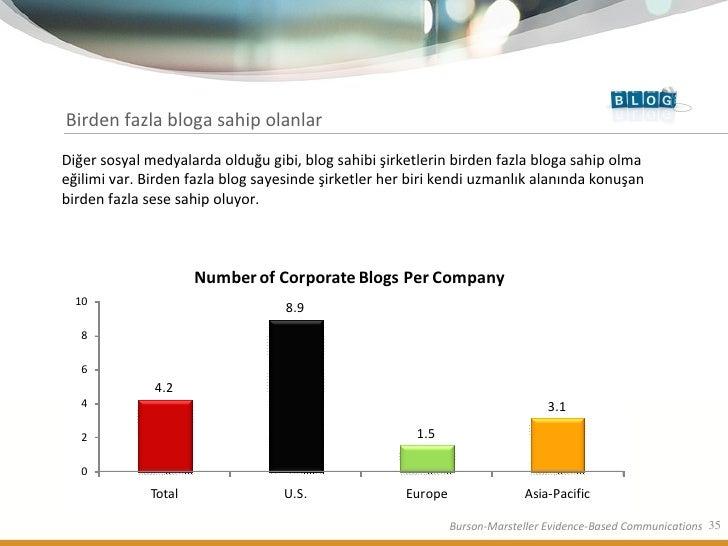 Birden fazla bloga sahip olanlar Diğer sosyal medyalarda olduğu gibi, blog sahibi şirketlerin birden fazla bloga sahip olm...