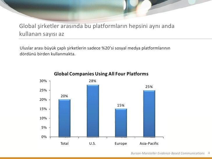 Global şirketler arasında bu platformların hepsini aynı anda kullanan sayısı az <ul><li>Uluslar arası büyük çaplı şirketle...