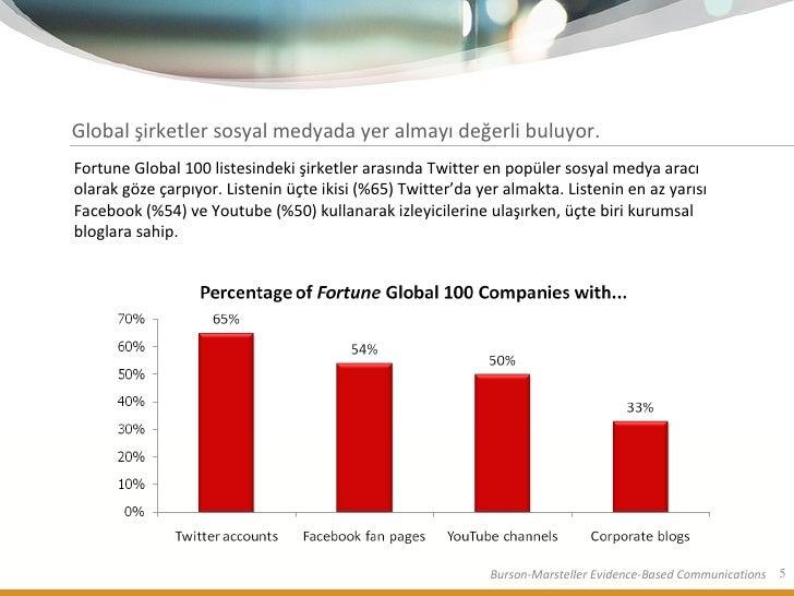 Global şirketler sosyal medyada yer almayı değerli buluyor.  Fortune Global 100 listesindeki şirketler arasında Twitter en...