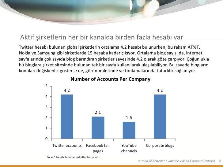 Aktif şirketlerin her bir kanalda birden fazla hesabı var Twitter hesabı bulunan global şirketlerin ortalama 4.2 hesabı bu...