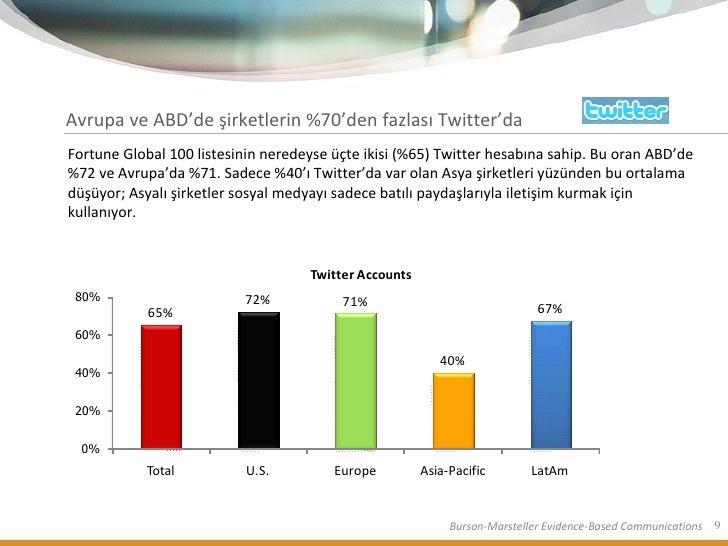 Avrupa ve ABD'de şirketlerin %70'den fazlası Twitter'da Fortune Global 100 listesinin neredeyse üçte ikisi (%65) Twitter h...