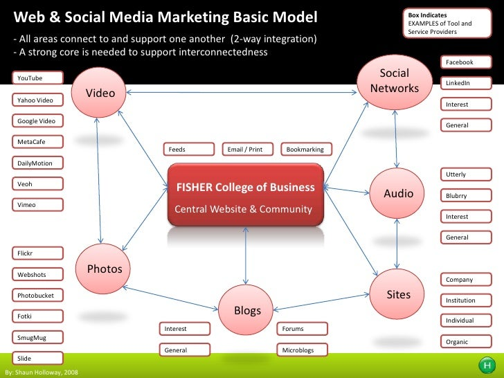 Web & Social Media Marketing Basic Model<br /><ul><li> All areas connect to and support one another  (2-way integration)