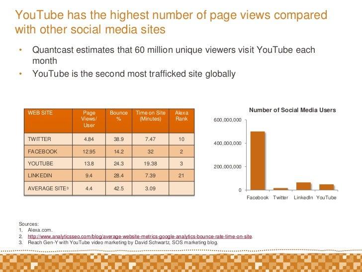 Social media survey you tube v3