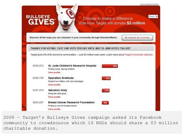2009 – Target's Bullseye Gives campaign asked its Facebook community to crowdsource which 10 NGOs should share a $3 millio...