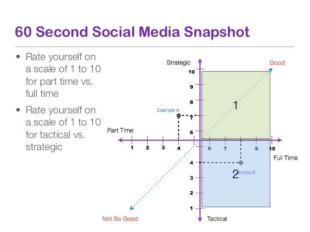 60 Second Social Media Snapshot• Rate yourself on  a scale of 1 to 10  for part time vs.  full time• Rate yourself on     ...