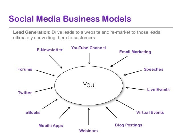 Social Media Tools and Techniques  Connect       Promote      Share